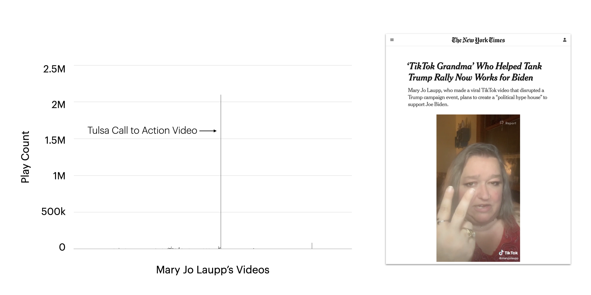 TikTok's Algorithms and Trump's Tulsa Rally